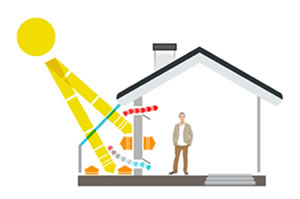 Pros and Cons of Solar Gain